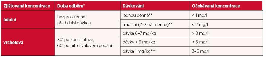 Monitorování koncentrace gentamicinu při obvyklém dávkování: doba odběru a očekávané koncentrace