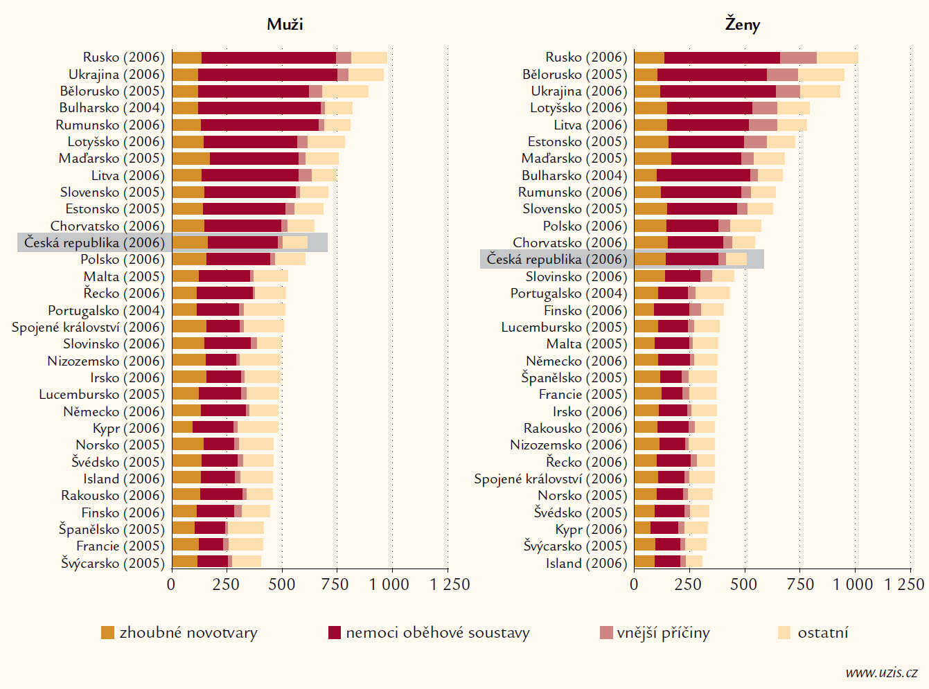 Standardizovaná mortalita v Evropě, postavení ČR a role KVO.