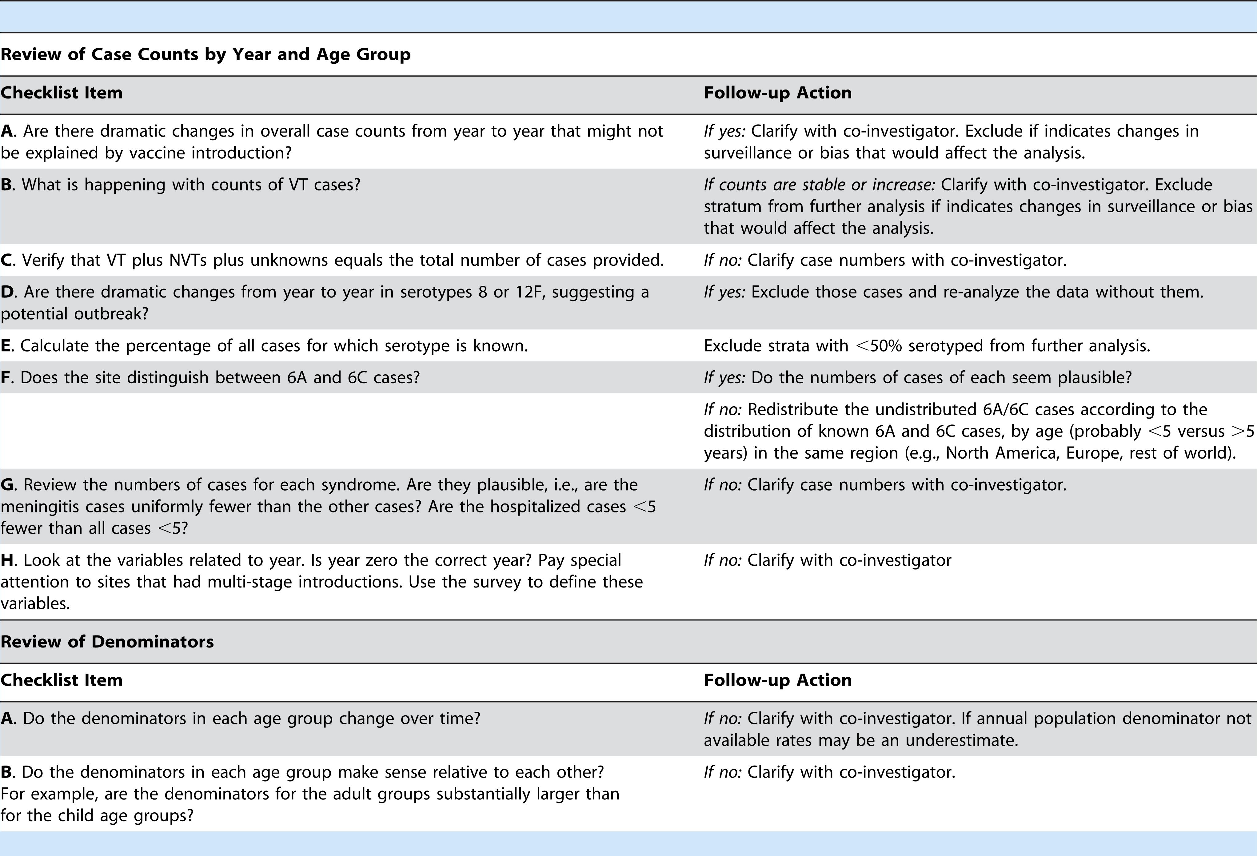 Box 1. Dataset quality checks performed
