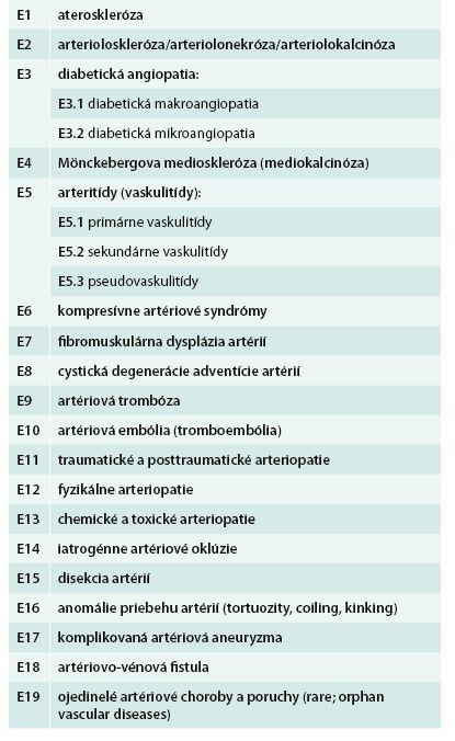 Etiológia renovaskulárnej artériovej hypertenzie a renovaskulárnej artériovej choroby [11,12]