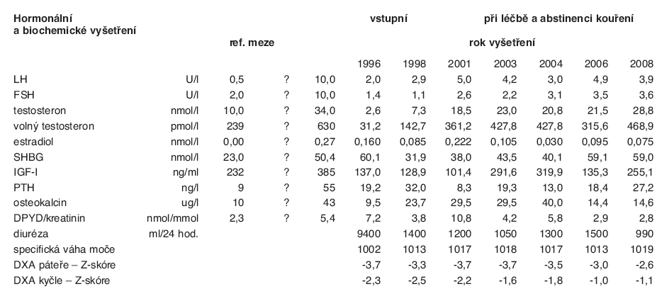 Hormonální a biochemická vyšetření a hodnoty kostní denzitometrie (DXA) v páteři a v kyčli u nemocného s histiocytózou X