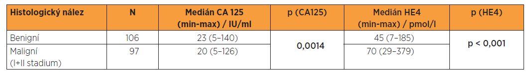 Sérová hladina CA 125 a HE4 ve vztahu k histologickému nálezu - Kolmogorovův-Smirnovův test (meziskupinová porovnání)