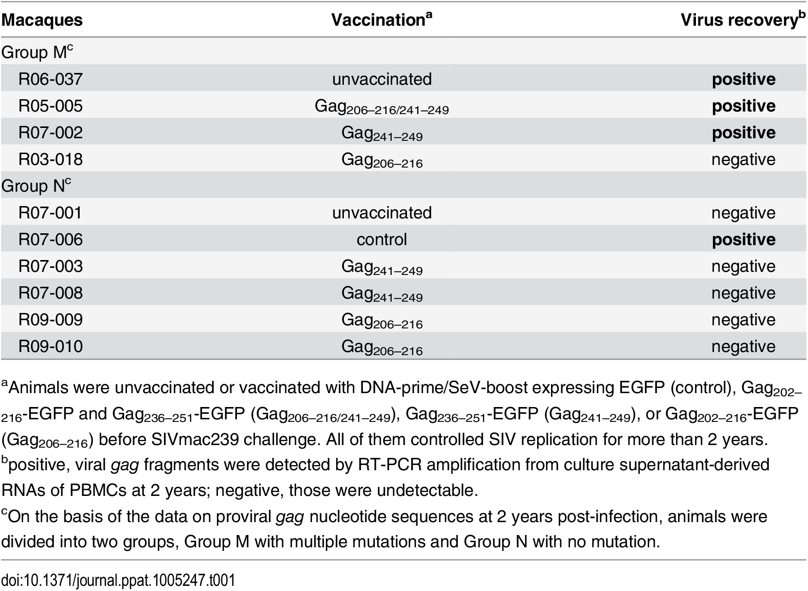 SIV controllers analyzed in this study