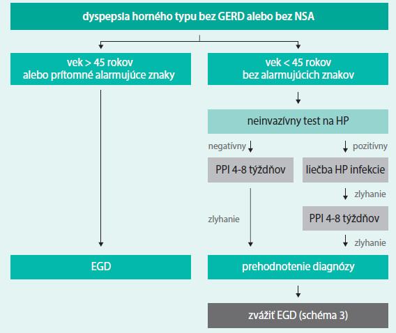 Schéma 2. Manažment nedifirencovanej dyspepsie horného typu [7,13]