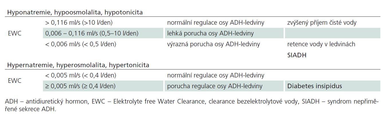 Regulace osy ADH-ledviny podle Shokera [6].