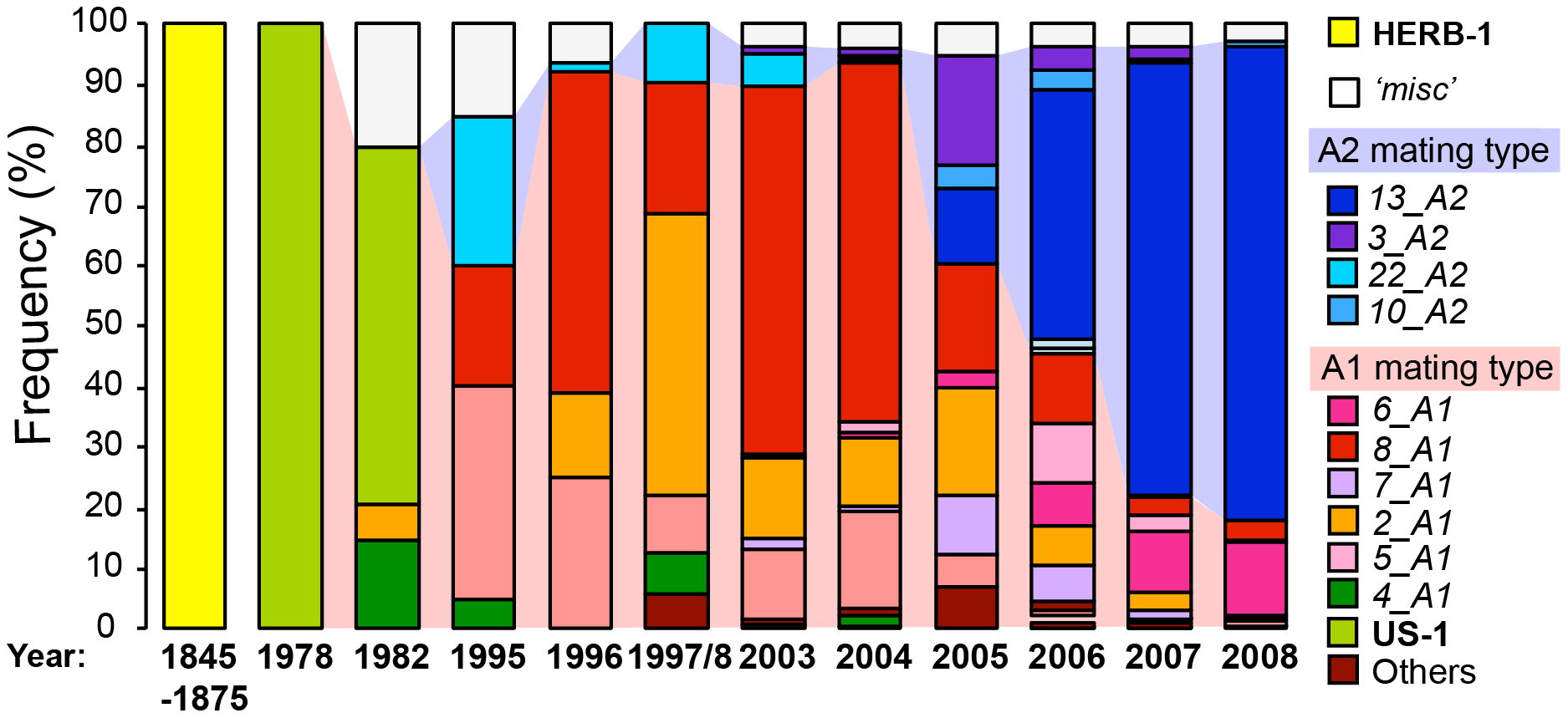 The rise and fall of <i>P. infestans</i> lineages in the British Isles.