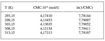 Zistené hodnoty CMC a ln(1/CMC) pri látke XIX v 0,1 mol/l roztoku KBr