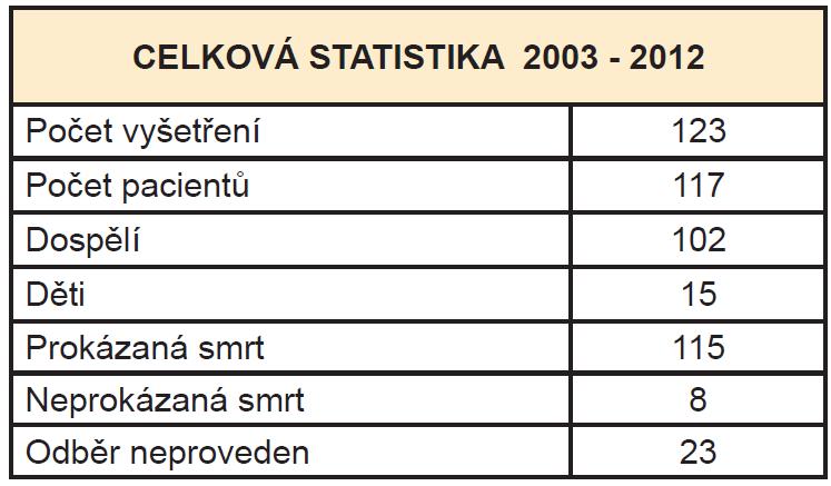 Celkový počet vyšetření v letech 2003 - 2012
