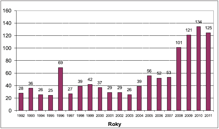 """Nemoci z povolání v odvětví """"výroba motorových vozidel"""" v ČR 1992–2011 zdroj: Národní registr nemocí z povolání, SZÚ"""