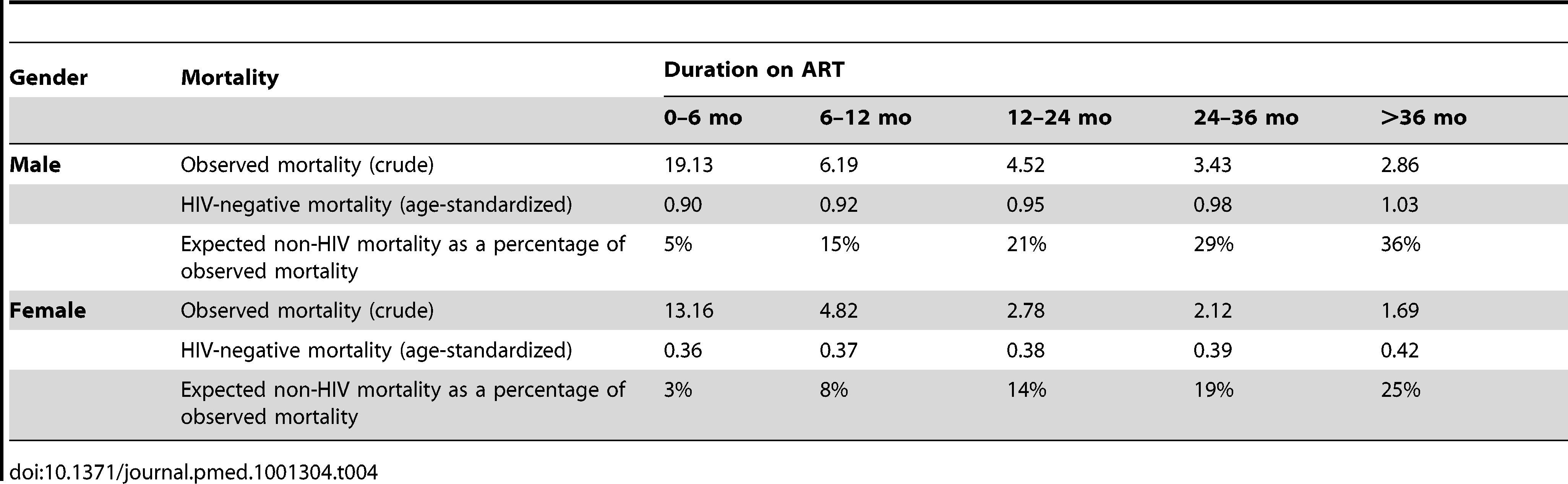 Observed crude mortality<sup>a</sup>, age-standardised HIV-negative mortality<sup>a</sup>, and expected non-HIV mortality as a percentage of observed mortality among men and women, by duration on ART.