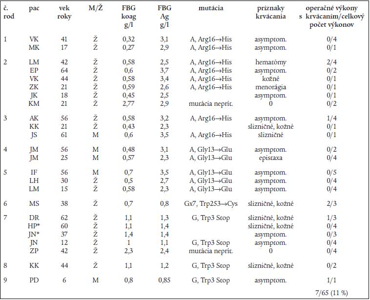 Genotypové a fenotyové charakteristiky pacientov s dysfibrinogenémiou (rodiny 1–5) a hypofibrinogenémiou (rodiny 6-9) a výskyt pooperačného krvácania.