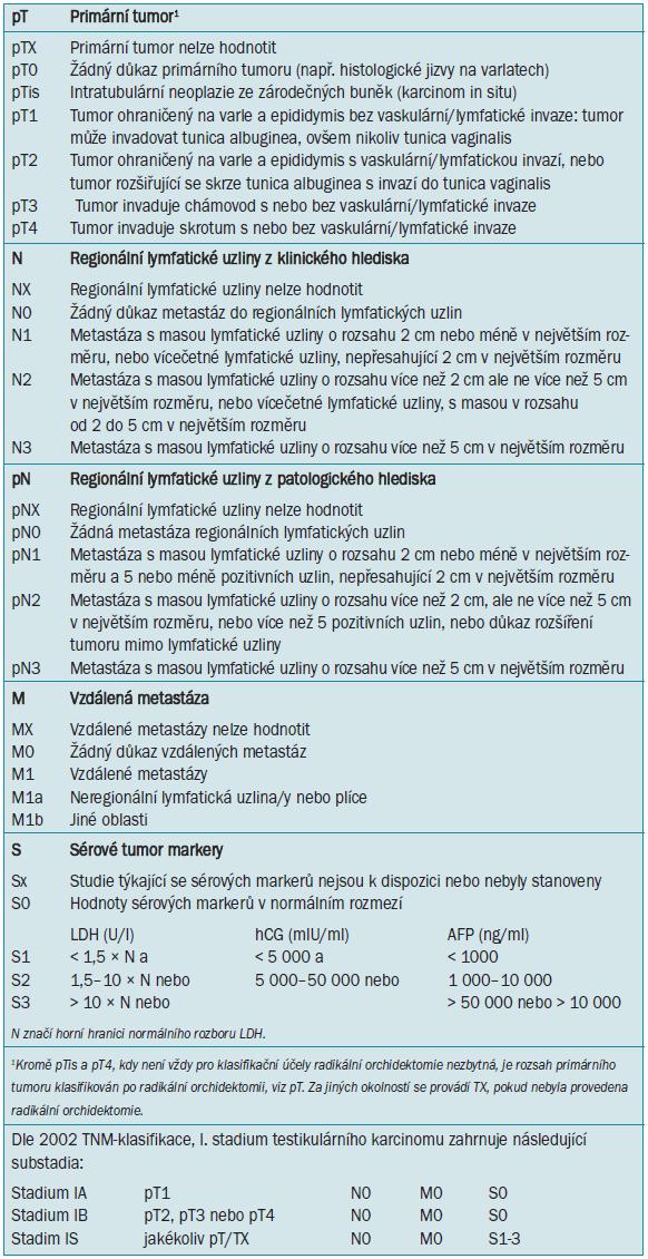 TNM (tumour, nodes, metastasis/tumor, uzlina, metastáza) klasifikace testikulárního karcinomu (UICC, 2002, 6th ed) [40].