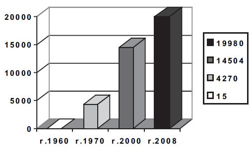 Počet čestných odběrů 1960, 1970, 2000, 2008