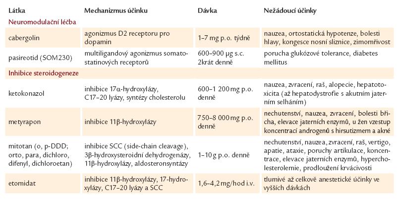 Přehled medikamentózní léčby Cushingova syndromu [36].