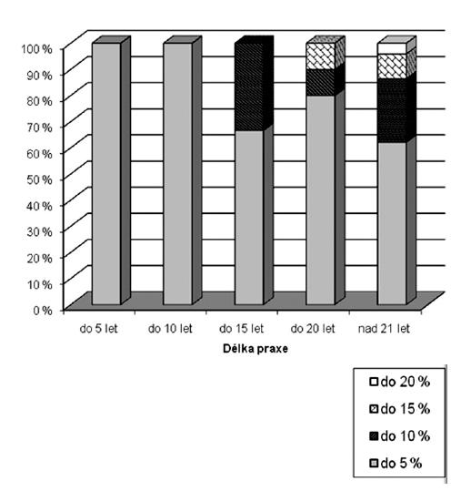 Ztráta sluchu podle Fowlera v závislosti na délce praxe u hlučné kategorie Ztráta sluchu v procentech podle Fowlera do 5 %, 10 %, 15 %, 20 %.