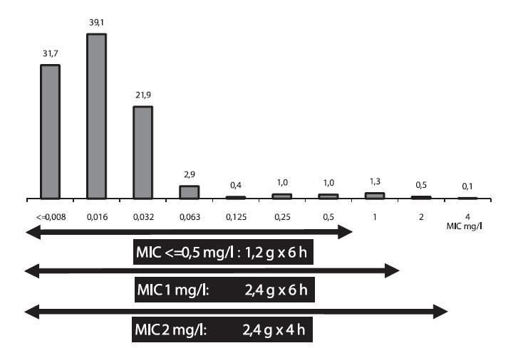 Distribuce MIC penicilinu (%) u Streptococcus pneumoniae izolovaných z krve (n = 1528) a aplikace nových klinických breakpointů penicilinu pro citlivé kmeny z pneumonií [8] Šipky vymezují kmeny citlivé k penicilinu podle MIC, výše dávky a intervalu podávání. Dávky a intervaly podání penicilinu G u pneumokokových pneumonií podle MIC penicilinu: MIC < 0,5 mg/l: 1,2 g každých 6 hodin; MIC 1 mg/l: 2,4 g každých 6 hodin; MIC 2 mg/l: 2,4 g každé 4 hodiny.  Graph 6. Distribution of penicillin MIC (%) in strains of Streptococcus pneumoniae isolated from the blood (n = 1528) and new clinical breakpoints for penicillin in susceptible strains from pneumonia [8] Arrows indicate strains susceptible to penicillin according to MIC, dose and administration interval. Penicillin G doses and administration intervals in pneumococcal pneumonia according to penicillin MIC: MIC < 0.5 mg/l: 1.2 g every 6 hours; MIC 1 mg/l: 2.4 g every 6 hours; MIC 2 mg/l: 2.4 g every 4 hours.