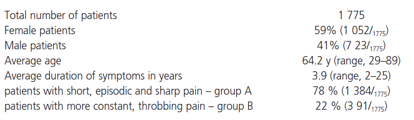 Characteristics of the patients treated by pRFR.