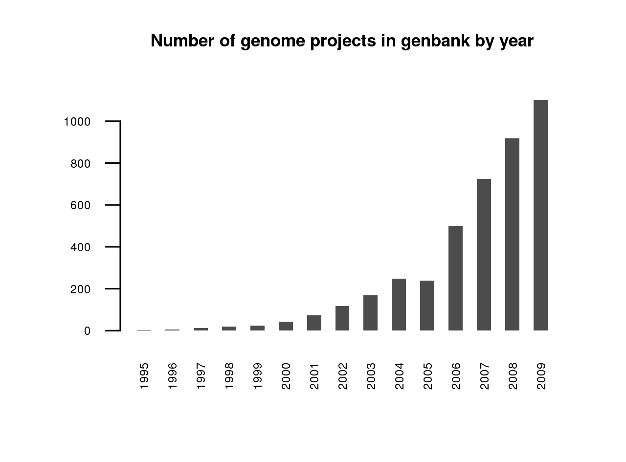 Number of genomes entered into GenBank by year as of September 2009.