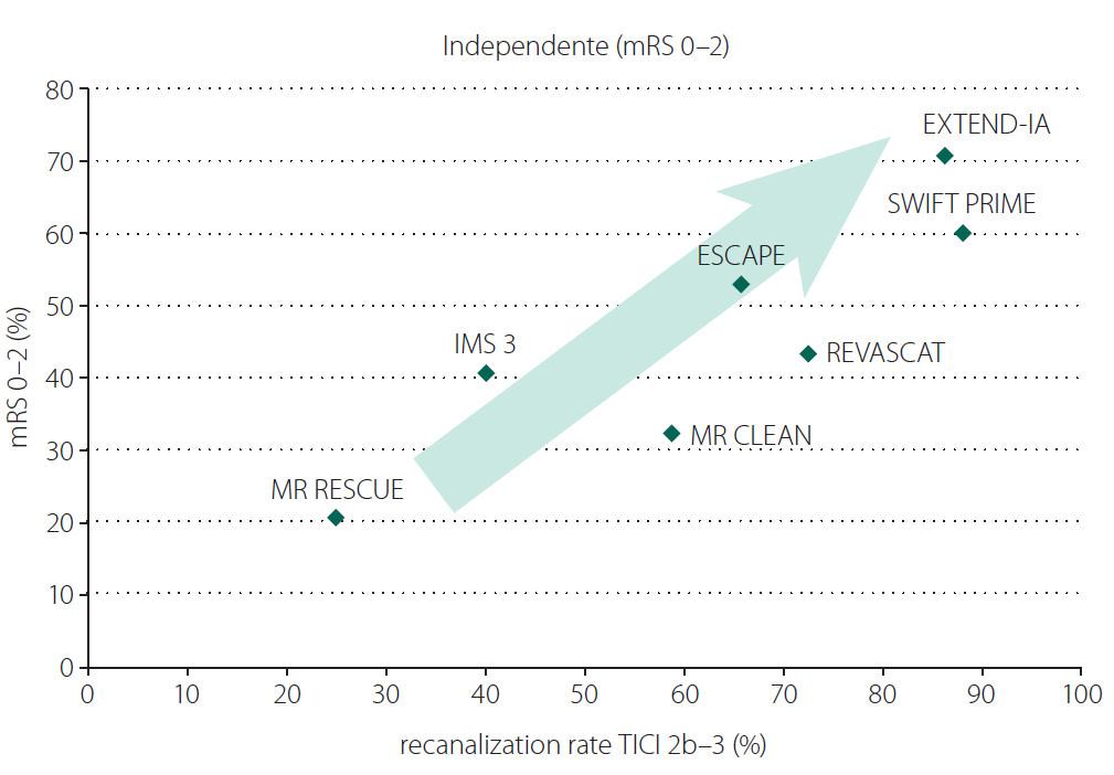 Výsledný dobrý klinický stav podle modifi kované Rankinovy škály (mRS) 0–2 (%) ve studiích MR RESCUE, IMS 3, MR CLEAN, ESCAPE, REVASCAT, EXTEND-IA, SWIFT PRIME souvisí se stupněm dosažené rekanalizace Thrombolysis in Cerebral Infarction (TICI) 2b–3 (%).