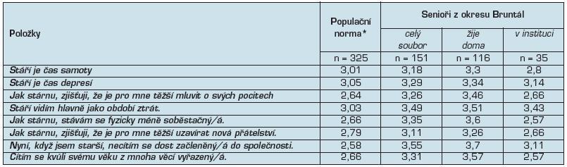 Průměrné skóre položek AAQ v doméně psychosociální ztráty