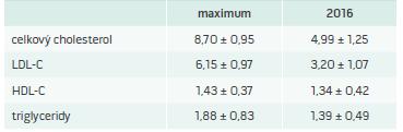 Pokles cholesterolu po liečbe v MedPed centre*