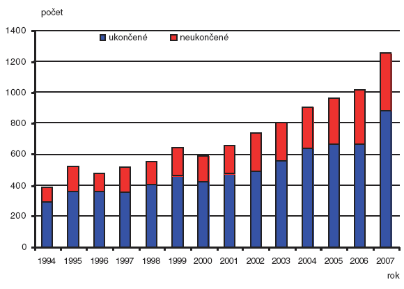 Absolutní počty provedené prenatální diagnostiky – Česká republika; 1994–2007; případy ukončené a neukončené