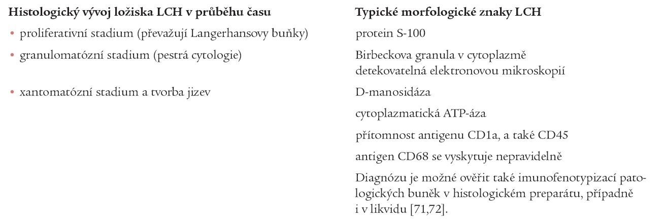 Mikroskopické změny v ložisku v průběhu času, k nimž nutno přihlížet při interpretaci histologického nálezu a morfologické znaky LCH.