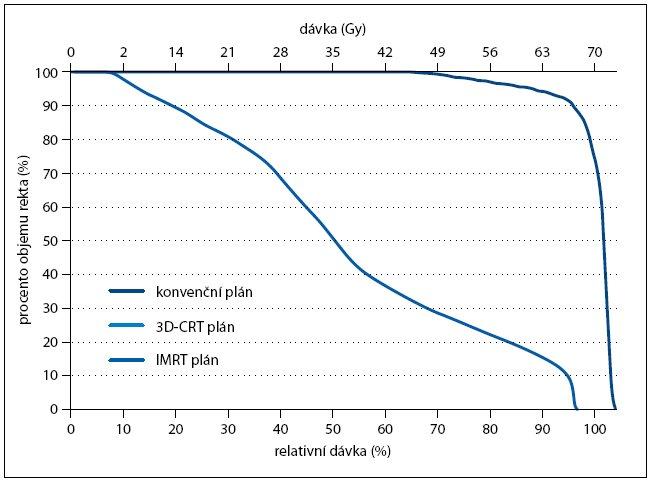 Dávkově-objemový histogram pro rektum. Porovnání dávkově-objemových histogramů pro rektum při celkové dávce 70 Gy. Znázorněny jsou křivky pro konvenční plán (vpravo), plán konformní (3D-CRT, uprostřed) a plán pro radioterapii s modulovanou intenzitou (IMRT, vlevo).