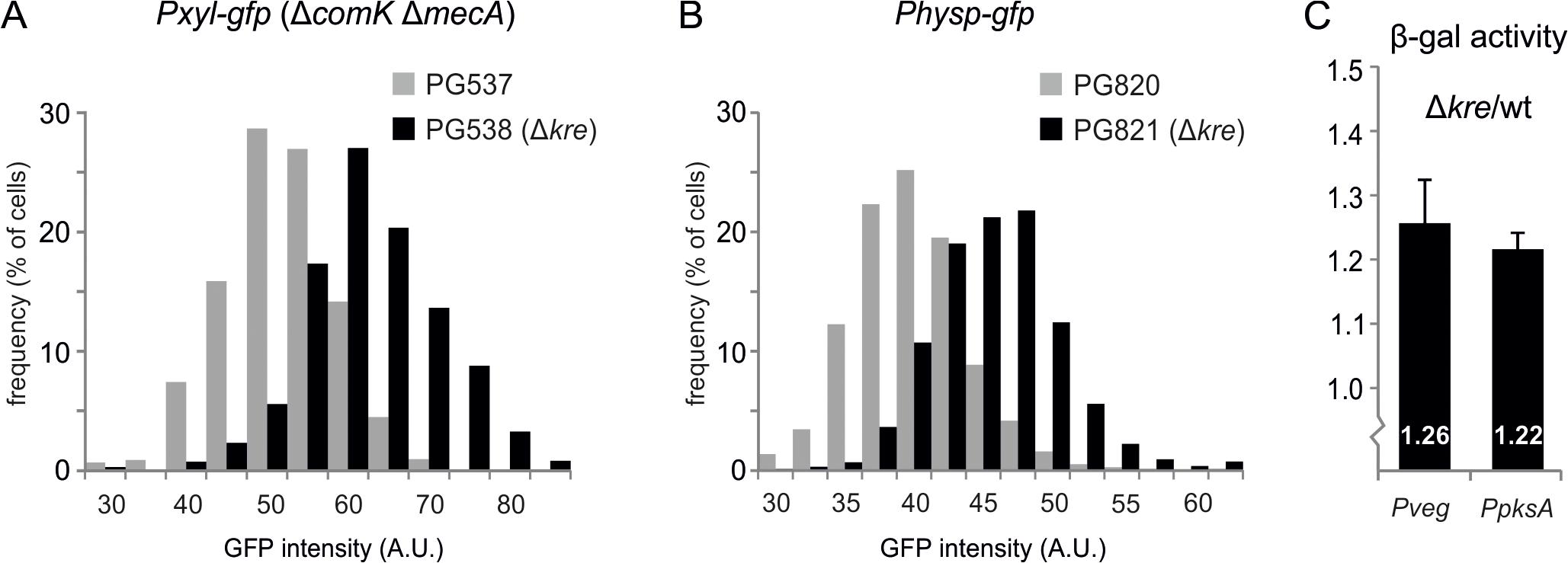General effect of Kre on gene expression.