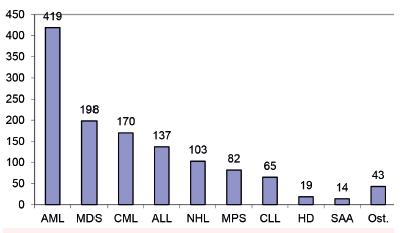 Počty HCT pro jednotlivé diagnózy v ÚHKT (1986–2016)