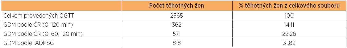 Záchyt GDM při použití diagnostických kritérií dosud platných v ČR a podle IADPSG: GDM ČR (0, 120 min) – diagnóza GDM podle dosud platných českých doporučení při hodnocení OGTT v 0. a 120. minutě po zátěži, GDM ČR (0, 60 a 120 min) – diagnóza GDM dle dosud platných českých doporučení při hodnocení OGTT v 0., 60. a 120. minutě po zátěži, GDM podle IADPSG – diagnóza GDM při hodnocení OGTT podle kritérií IADPSG