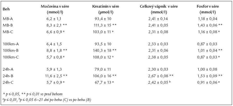 Laboratórne ukazovatele pred (A), po (B) a 6–21 dní (C) po maratónskom behu, 100-kilometrovom behu a po 24-hodinovom dlhotrvajúcom behu – IV.