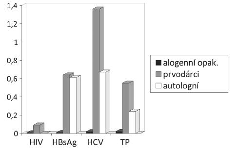 Záchyt pozitivit v povinných mikrobiologických testech v roce 2010.