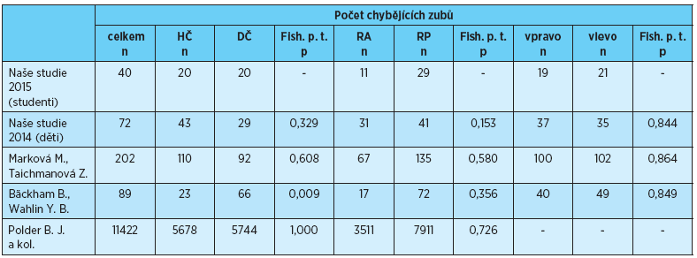 Počet chybějících zubů v jednotlivých lokalizacích, porovnání s výsledky uvedenými v literatuře [1, 2, 3, 4]