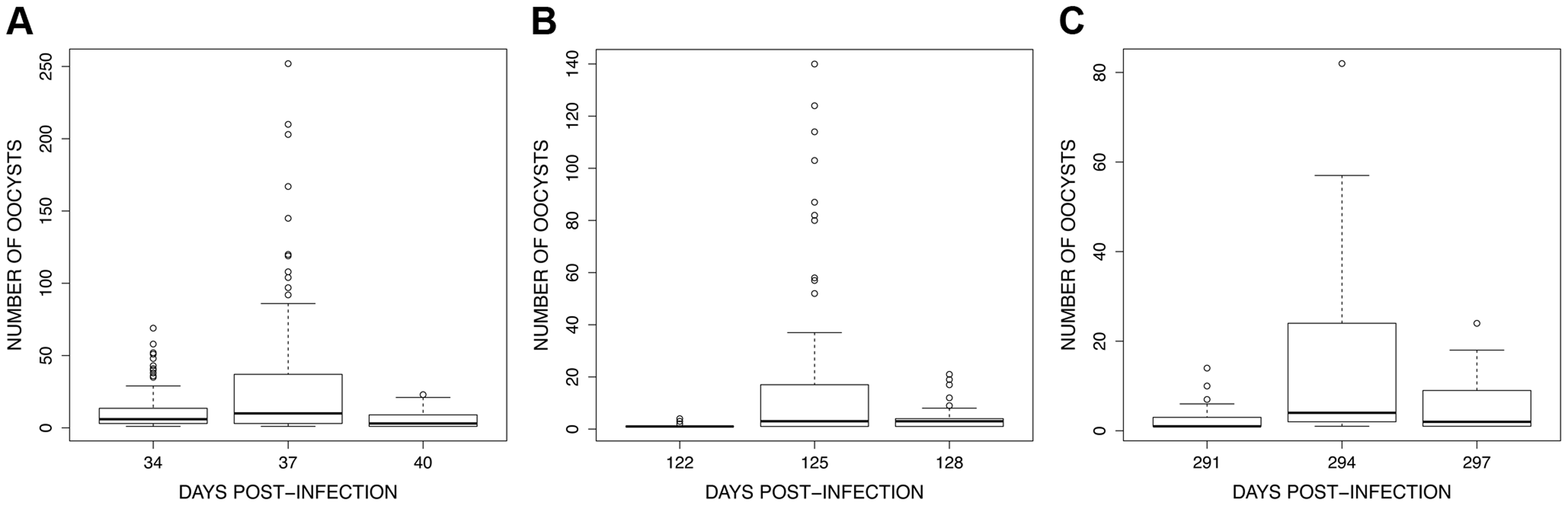 """Boxplot of the number of oocysts per midgut among 15 haphazardly chosen blood fed individuals on each bird (only includes mosquitoes harbouring ≥1 oocysts) for the 3 exposure sessions (see <em class=""""ref"""">Fig. 4</em>): (A) session 1 (34–40 dpi), (B) session 2 (122–128 dpi) and (C) session 3 (291–297 dpi)."""