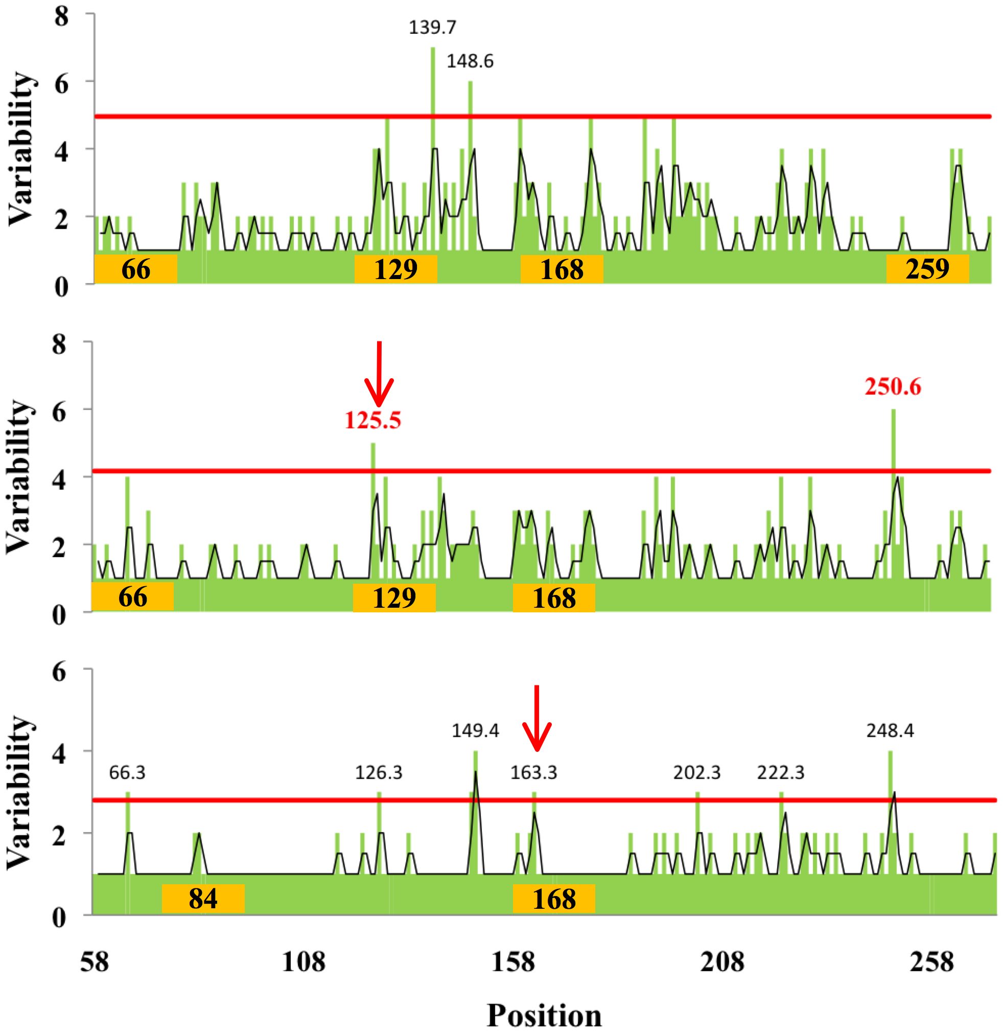 Relationship between amino acid variability and presence of glycosylation sites in H3 globular domain.