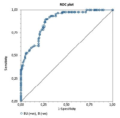 ROC krivka  Krivka ROC (Receiver operating characteristic) vyjadrujúca špecificitu a senzitivitu vyšetrenia inhibítorov Bethesda metódou v porovnaní s Nijmegen metódou (referenčná metodika). Plocha pod krivkou (AUC) je 87,7 %.