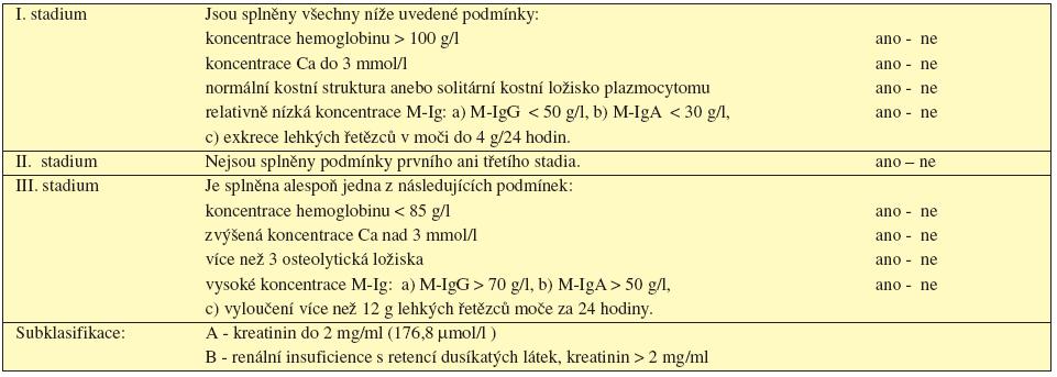 Tab. 5.7 Stanovení klinického stadia mnohočetného myelomu dle Durieho a Salmona, 1975.