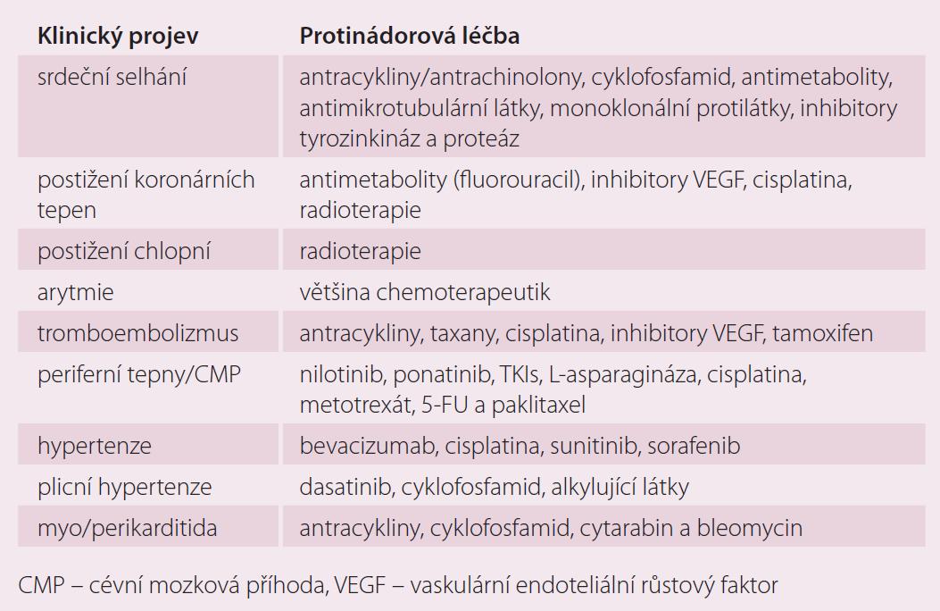 Klinické projevy kardiotoxicity různých druhů protinádorové terapie.