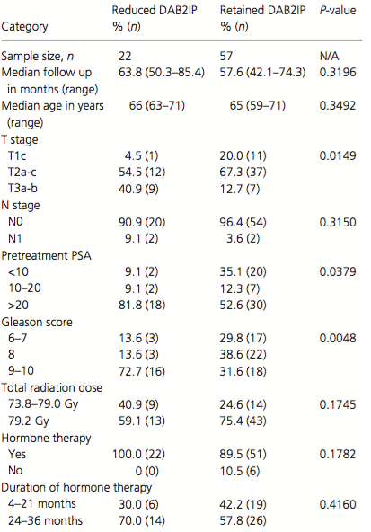 Comparing clinicopathological factors based on tumor DAB2IP expression.