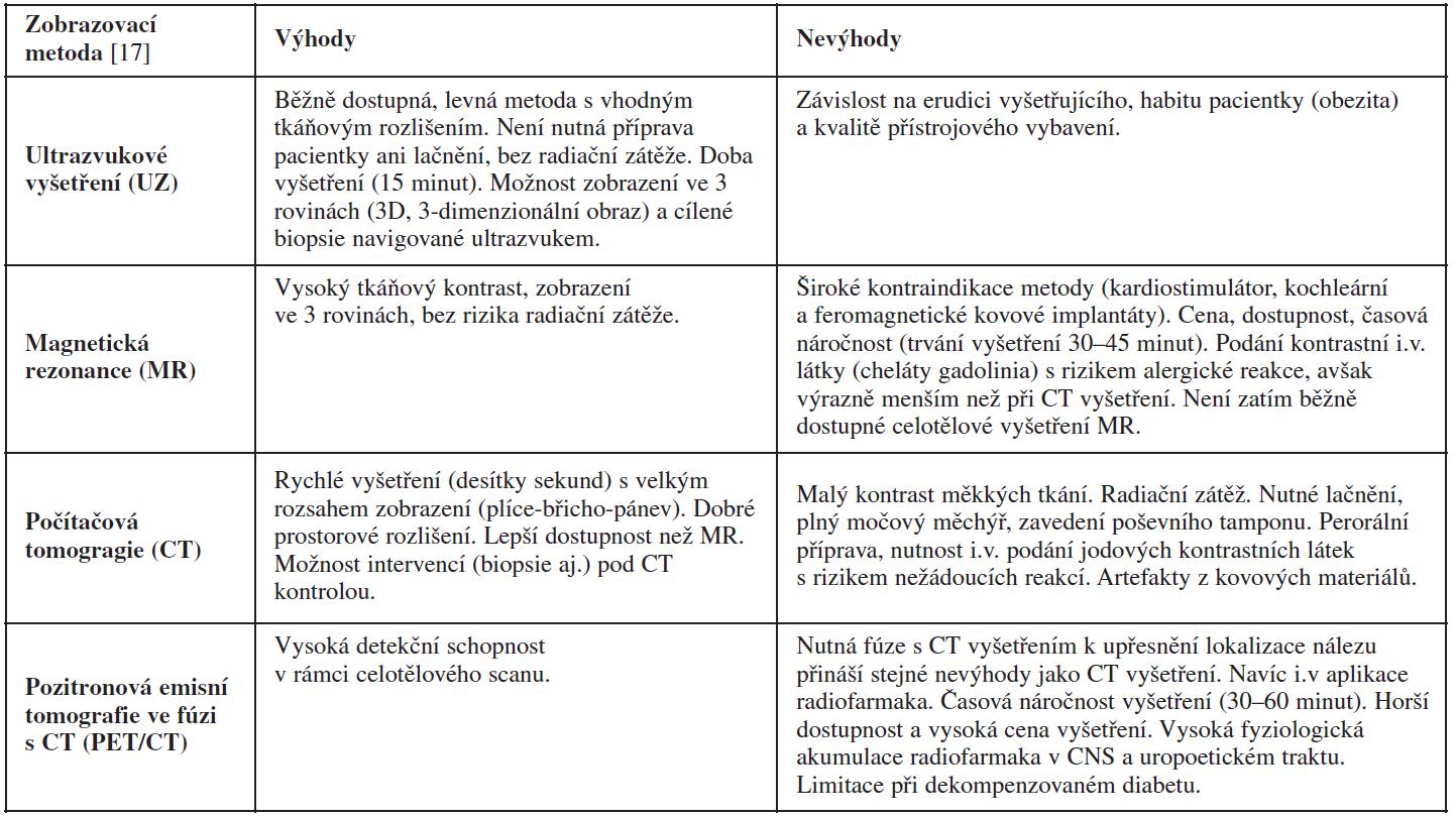 Přehled výhod a limitací zobrazovacích metod používaných v diferenciální diagnostice benigních a maligních ovariálních nádorů