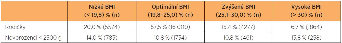 Rozdělení podle skupin BMI (n = 27 841)