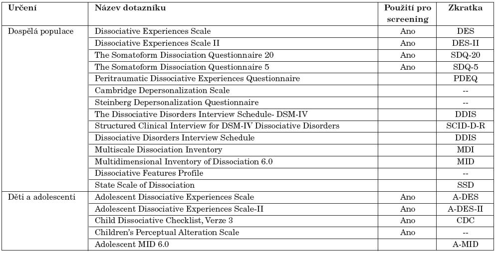 Přehled používaných dotazníků k hodnocení disociativních symptomů.