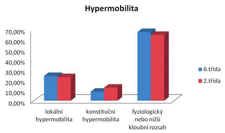 Výsledky vyšetření kloubního rozsahu u žáků 6. a 2. třídy (n = 854, v %).