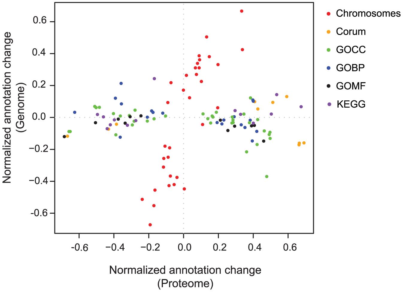 2D annotation distribution.
