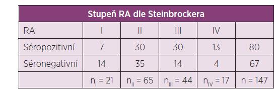 Soubor pacientů rozdělený podle séropozitivity a stupně RA.