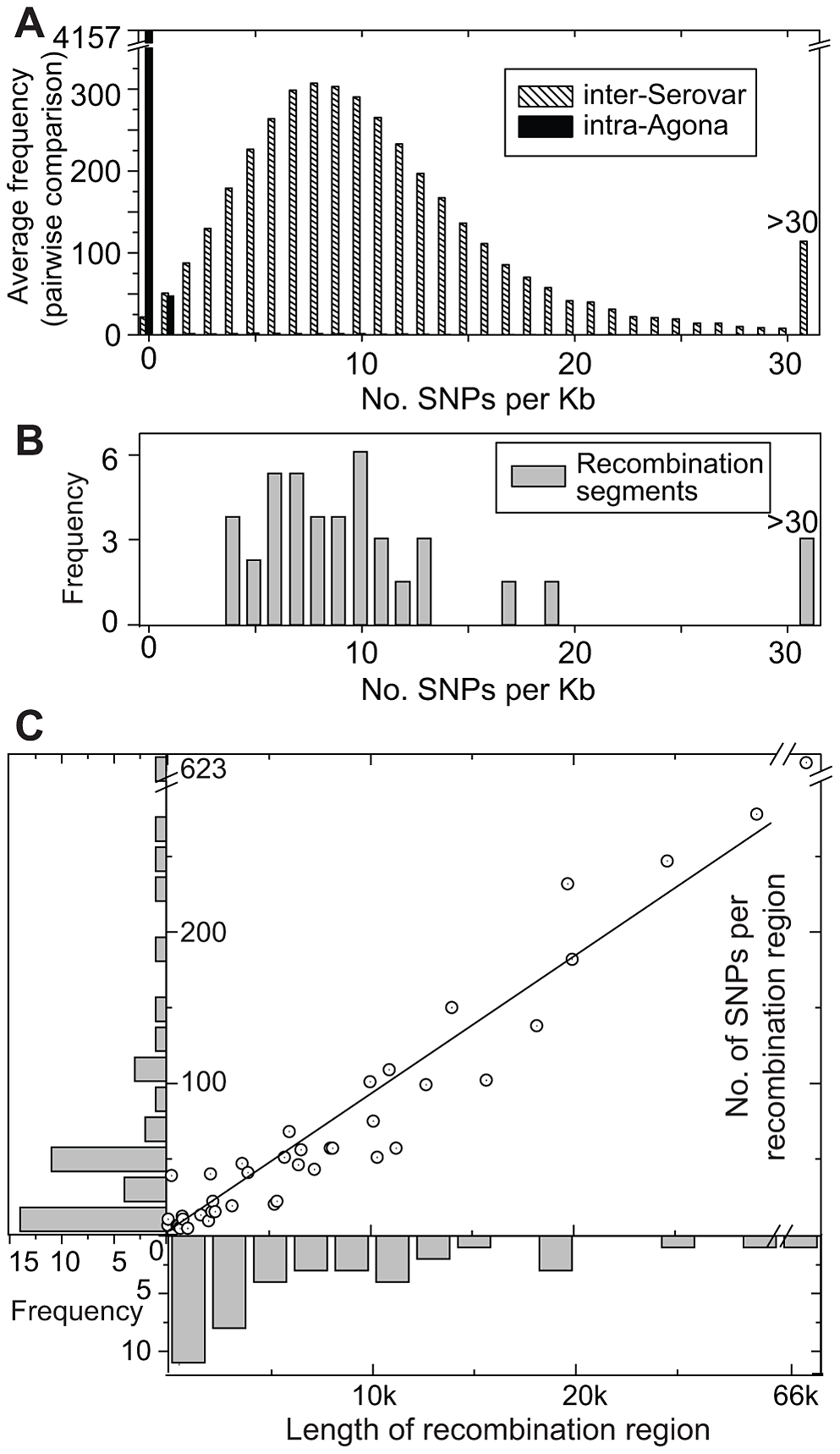 SNP densities in recombinant and non-recombinant regions of the Agona core genome.