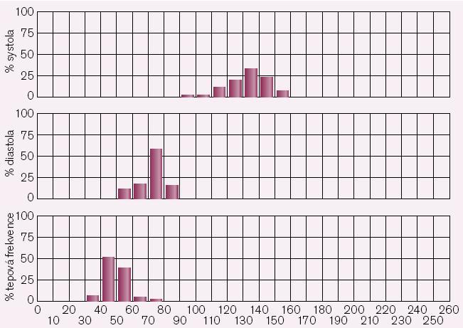 Histogram naměřených hodnot systolického a diastolického tlaku a tepové frekvence u pacienta s izolovanou systolickou hypertenzí.