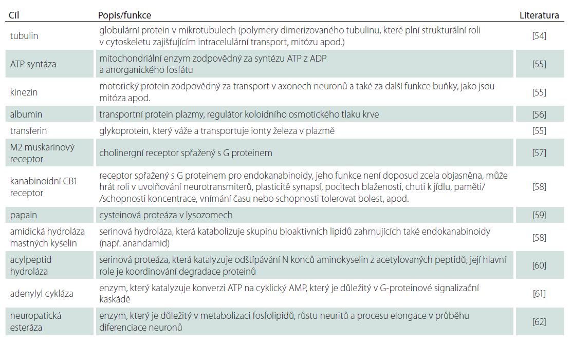 Necholinergní/nespecifi cká místa účinků organofosforových inhibitorů AChE (hodnoceno v koncentracích fyziologicky dosažitelných u teplokrevných organizmů).