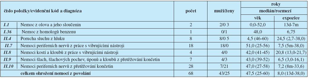 Ohrožení nemocí z povolání hlášená v České republice v roce 2009